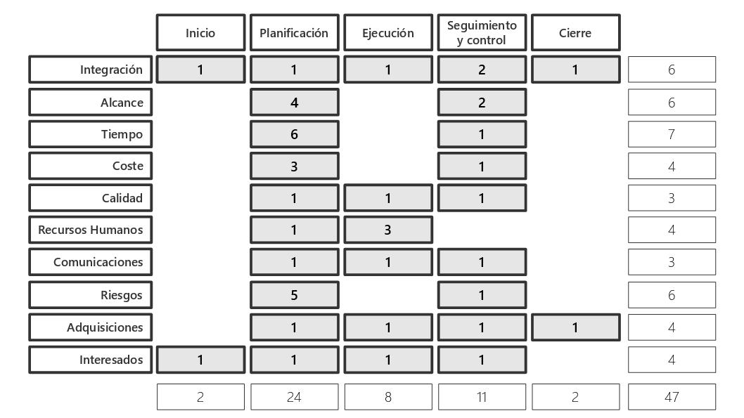 Tabla de procesos en el PMBOK 5 Edición