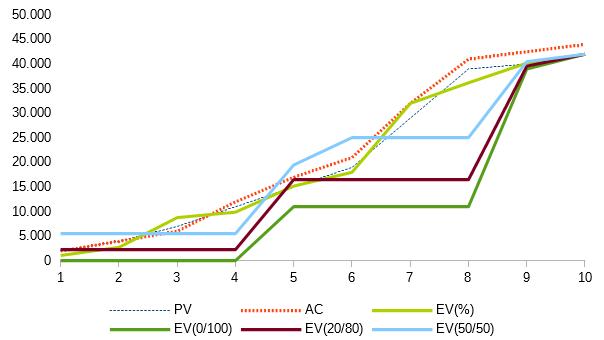 Diferencias obtenidas en EV según la medición del progreso