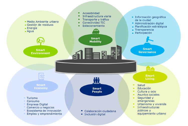 edusi - smart city